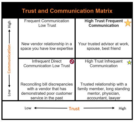 Trust Communication Matrix